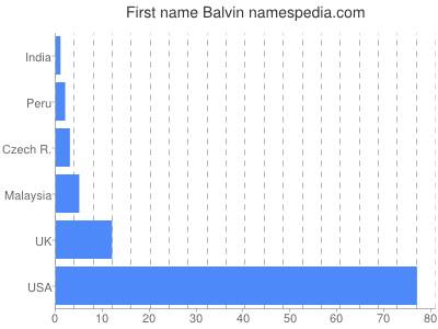 Given name Balvin