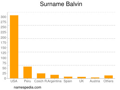 Surname Balvin