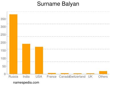 Surname Balyan
