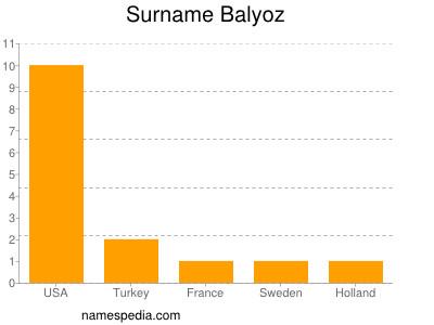Surname Balyoz