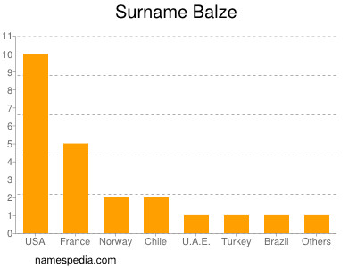 Surname Balze