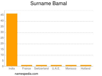 Surname Bamal