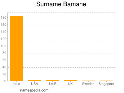 Surname Bamane