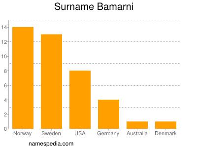 Surname Bamarni