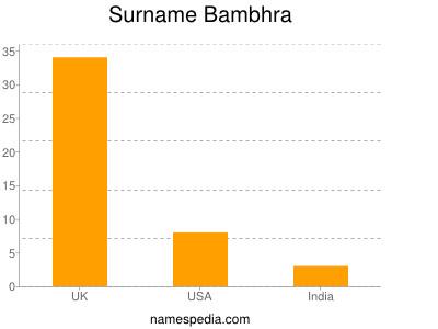 Surname Bambhra
