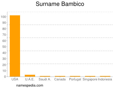 Surname Bambico
