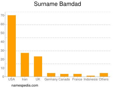 Surname Bamdad