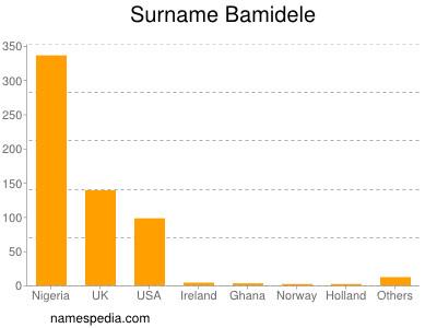 Surname Bamidele