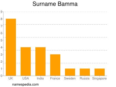 Surname Bamma