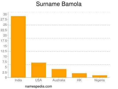 Surname Bamola