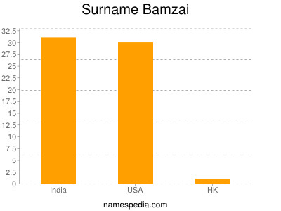 Surname Bamzai