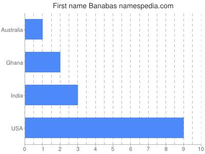 Given name Banabas