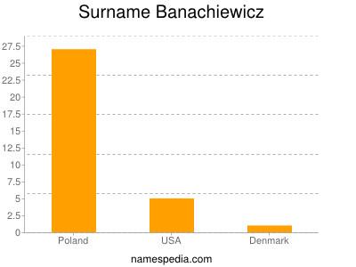 Surname Banachiewicz