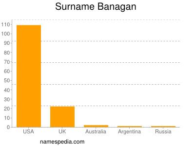 Surname Banagan