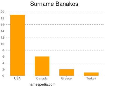 Surname Banakos