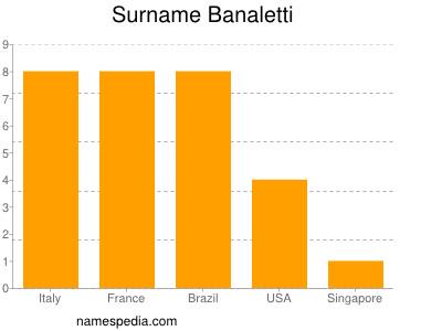 Surname Banaletti