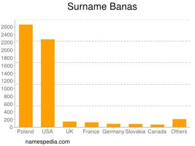Surname Banas