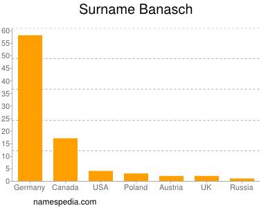 Surname Banasch