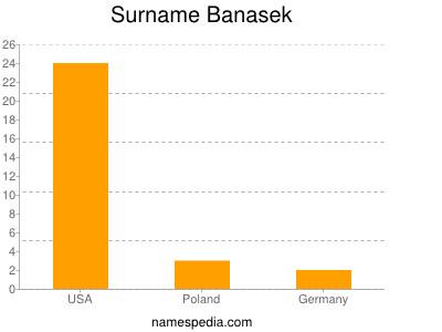 Surname Banasek