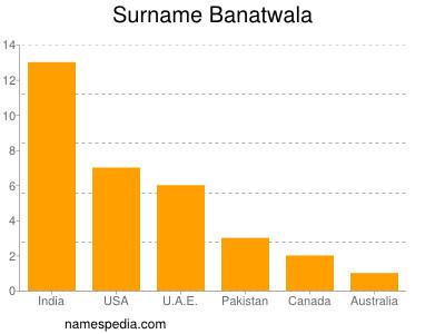 Surname Banatwala