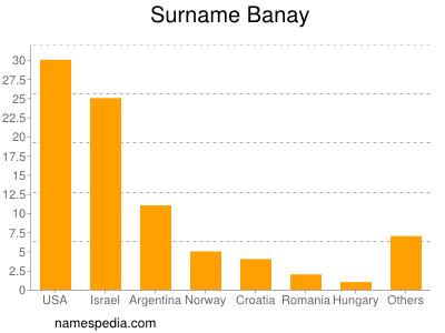 Surname Banay