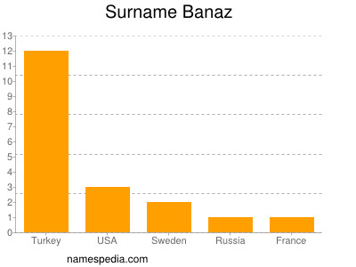 Surname Banaz