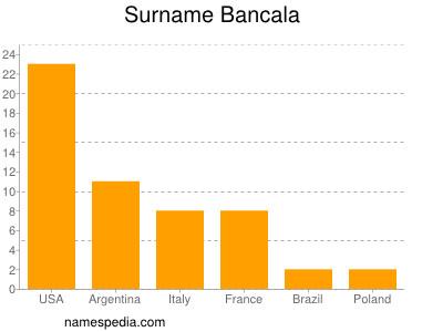 Surname Bancala