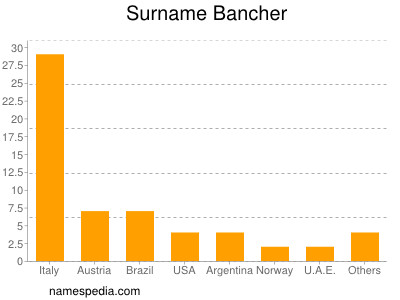 Surname Bancher