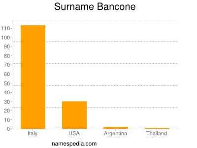 Surname Bancone