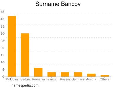 Surname Bancov