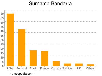 Surname Bandarra