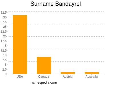 Surname Bandayrel