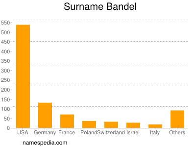 Surname Bandel
