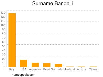 Surname Bandelli