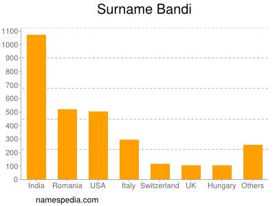 Surname Bandi