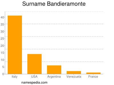 Surname Bandieramonte