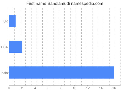 Given name Bandlamudi