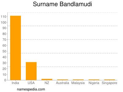Surname Bandlamudi