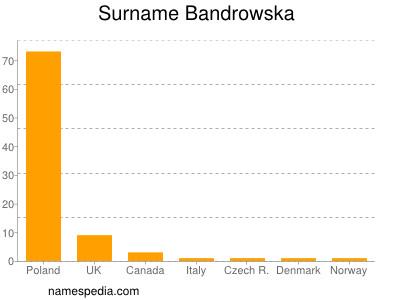 Surname Bandrowska
