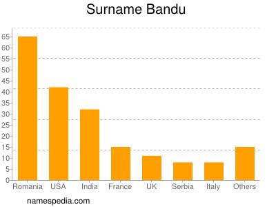 Surname Bandu