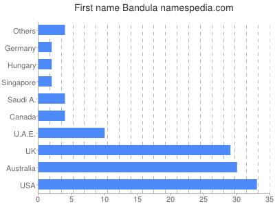 Given name Bandula