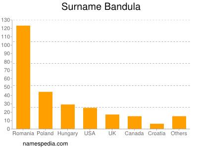 Surname Bandula