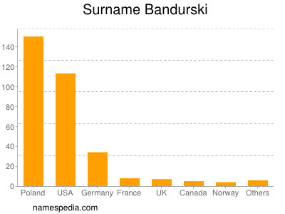 Surname Bandurski
