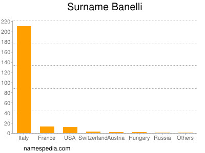 Surname Banelli