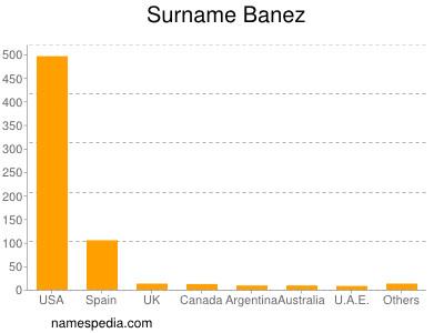 Surname Banez