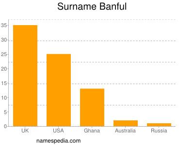 Surname Banful