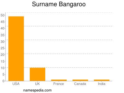 Surname Bangaroo