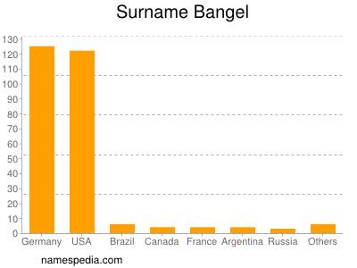 Surname Bangel