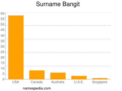Surname Bangit