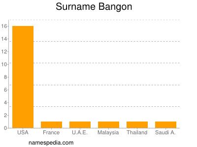 Surname Bangon